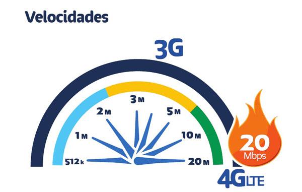 Velocidad-4G-LTE