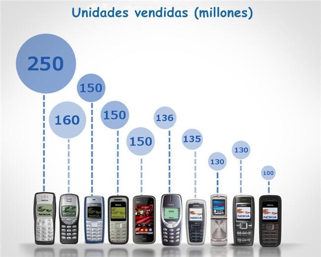 smartphones-vendidos-facebook